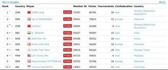 bwf-rating